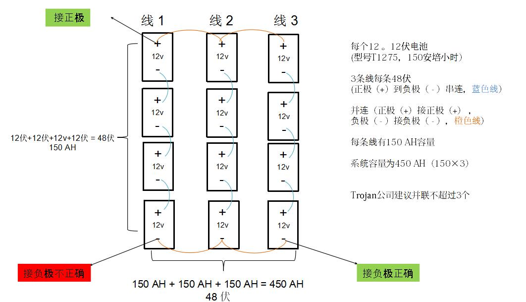 电池容量 安培(安):电流单位 安培小时(安时): 电池容量单位. (电池容量= 电流 x 时间) 瓦特 (瓦): 电池功率单位. 电池功率 (瓦特 = 伏特 x 安培) 瓦特小时 (瓦时): 电池能量单位. 电池能量 (瓦时数 = 电压x 电流 x 时间) 电池容量(安时)是电池在一定条件下(电流,温度等)能够放出的电量 20 小时率容量= 100% 容量 = C20 8小时率容量= 88% of C20 6小时率容量= 84% of C20 3小时率容量= 74% of C20 1小时率容量= 59%